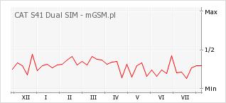 Wykres zmian popularności telefonu CAT S41 Dual SIM
