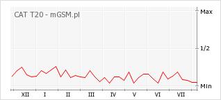 Wykres zmian popularności telefonu CAT T20