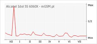 Wykres zmian popularności telefonu Alcatel Idol 5S 6060X