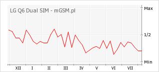 Wykres zmian popularności telefonu LG Q6 Dual SIM