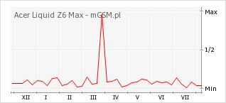 Wykres zmian popularności telefonu Acer Liquid Z6 Max