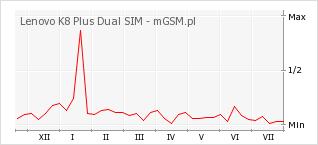 Wykres zmian popularności telefonu Lenovo K8 Plus Dual SIM