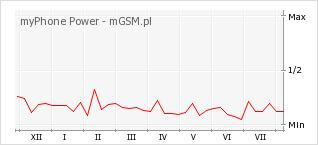 Wykres zmian popularności telefonu myPhone Power