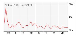 Wykres zmian popularności telefonu Nokia 8110i
