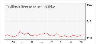 Wykres zmian popularności telefonu Trolltech Greenphone