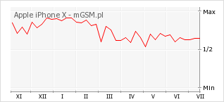 Wykres zmian popularności telefonu Apple iPhone X