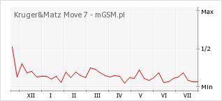 Wykres zmian popularności telefonu Kruger&Matz Move 7