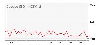 Wykres zmian popularności telefonu Doogee S30