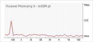 Wykres zmian popularności telefonu Huawei Maimang 6