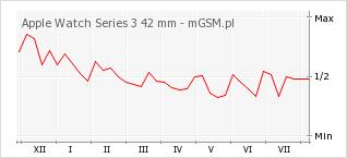 Wykres zmian popularności telefonu Apple Watch Series 3 42 mm