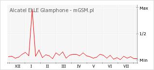 Wykres zmian popularności telefonu Alcatel ELLE Glamphone