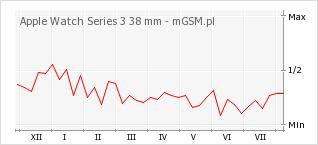 Wykres zmian popularności telefonu Apple Watch Series 3 38 mm