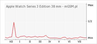 Wykres zmian popularności telefonu Apple Watch Series 3 Edition 38 mm