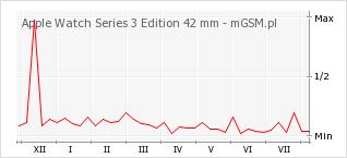 Wykres zmian popularności telefonu Apple Watch Series 3 Edition 42 mm