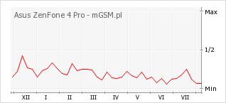 Wykres zmian popularności telefonu Asus ZenFone 4 Pro