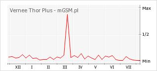 Wykres zmian popularności telefonu Vernee Thor Plus