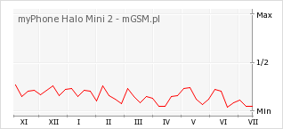 Wykres zmian popularności telefonu myPhone Halo Mini 2