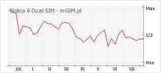 Wykres zmian popularności telefonu Nokia 6 Dual SIM