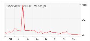Wykres zmian popularności telefonu Blackview BV4000