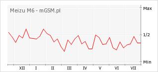 Wykres zmian popularności telefonu Meizu M6