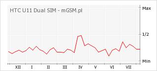 Wykres zmian popularności telefonu HTC U11 Dual SIM
