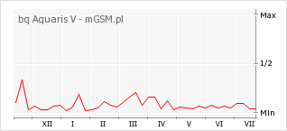 Wykres zmian popularności telefonu bq Aquaris V