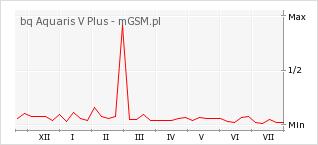 Wykres zmian popularności telefonu bq Aquaris V Plus