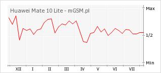 Wykres zmian popularności telefonu Huawei Mate 10 Lite