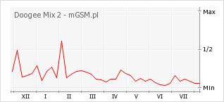 Wykres zmian popularności telefonu Doogee Mix 2