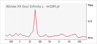 Wykres zmian popularności telefonu Allview X4 Soul Infinity L