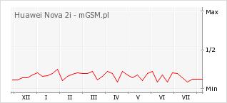 Wykres zmian popularności telefonu Huawei Nova 2i