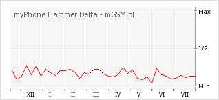 Wykres zmian popularności telefonu myPhone Hammer Delta