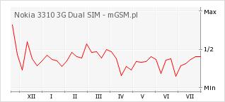 Wykres zmian popularności telefonu Nokia 3310 3G Dual SIM