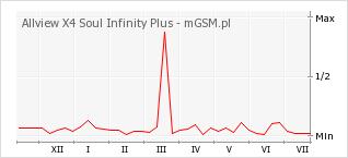 Wykres zmian popularności telefonu Allview X4 Soul Infinity Plus