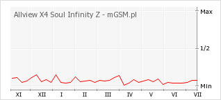 Wykres zmian popularności telefonu Allview X4 Soul Infinity Z