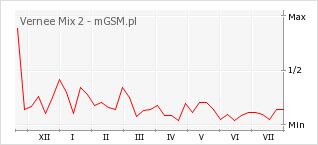 Wykres zmian popularności telefonu Vernee Mix 2