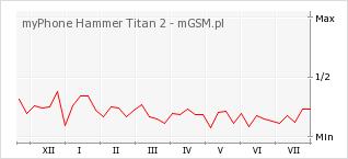 Wykres zmian popularności telefonu myPhone Hammer Titan 2