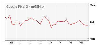 Wykres zmian popularności telefonu Google Pixel 2