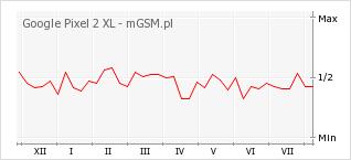 Wykres zmian popularności telefonu Google Pixel 2 XL