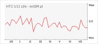 Wykres zmian popularności telefonu HTC U11 Life