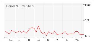 Wykres zmian popularności telefonu Honor 9i