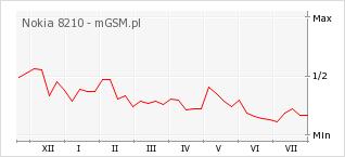 Wykres zmian popularności telefonu Nokia 8210