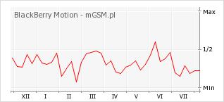 Wykres zmian popularności telefonu BlackBerry Motion