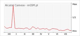 Wykres zmian popularności telefonu Alcatel Cameox
