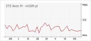 Wykres zmian popularności telefonu ZTE Axon M
