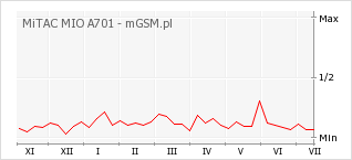 Wykres zmian popularności telefonu MiTAC MIO A701