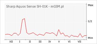 Wykres zmian popularności telefonu Sharp Aquos Sense SH-01K