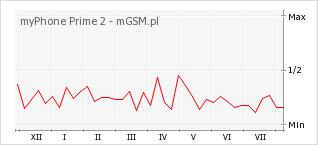 Wykres zmian popularności telefonu myPhone Prime 2