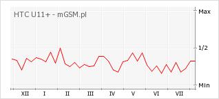 Wykres zmian popularności telefonu HTC U11+