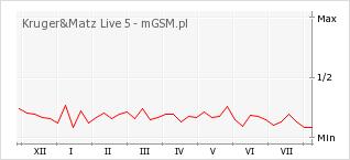 Wykres zmian popularności telefonu Kruger&Matz Live 5